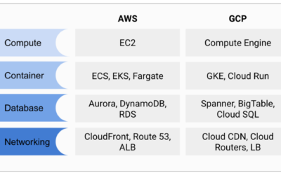 AWS versus GCP – which one is better? A dummies guide to the biggest cloud competition